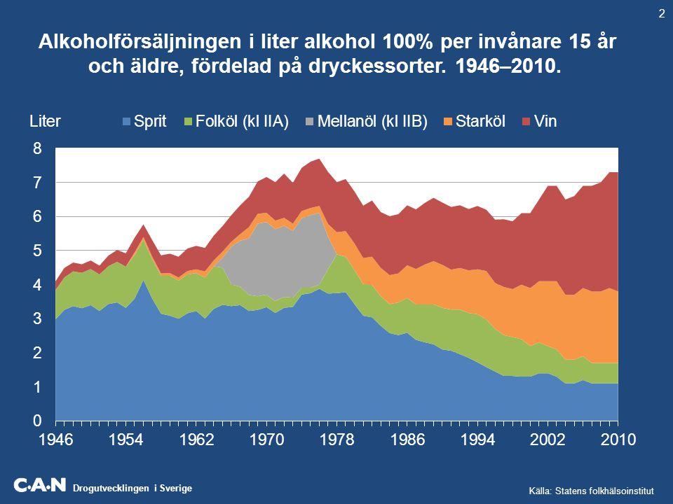 2 Alkoholförsäljningen i liter alkohol 100% per invånare 15 år och äldre, fördelad på dryckessorter. 1946–2010.