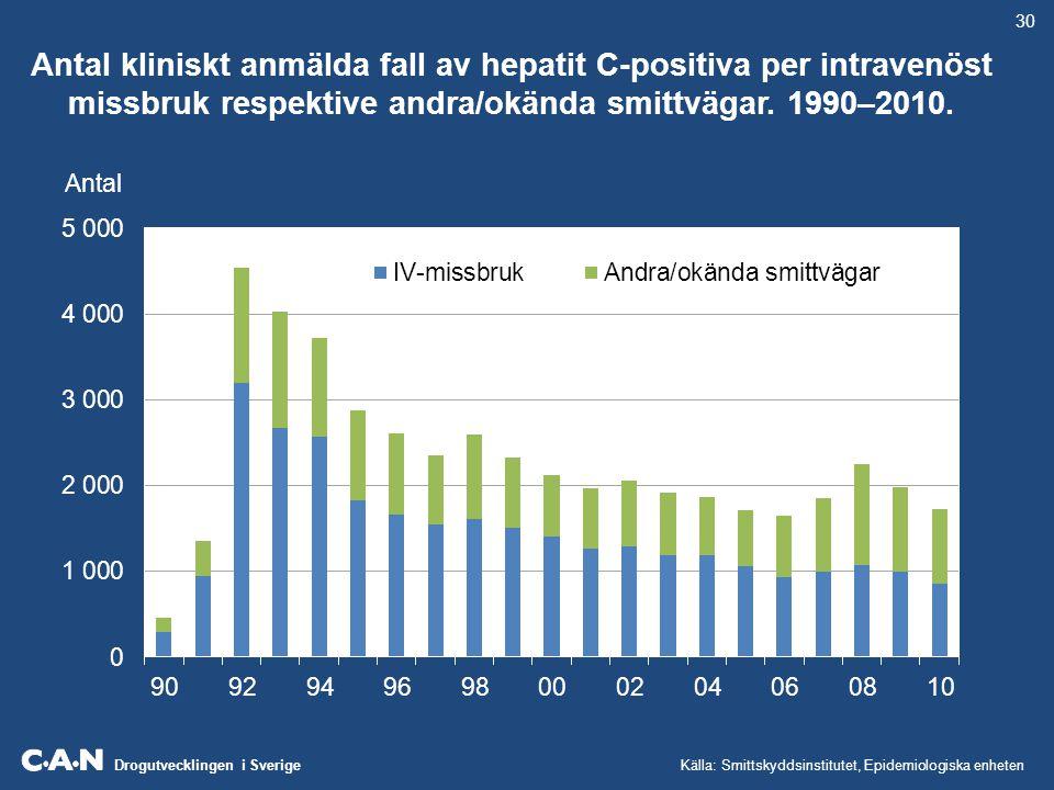 30 Antal kliniskt anmälda fall av hepatit C-positiva per intravenöst missbruk respektive andra/okända smittvägar. 1990–2010.