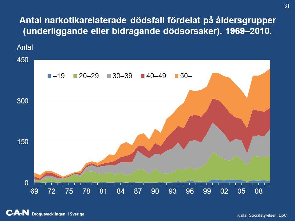 31 Antal narkotikarelaterade dödsfall fördelat på åldersgrupper (underliggande eller bidragande dödsorsaker). 1969–2010.