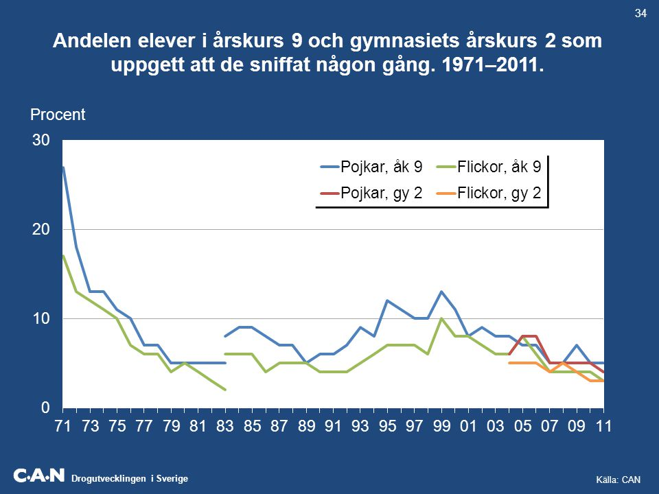 34 Andelen elever i årskurs 9 och gymnasiets årskurs 2 som uppgett att de sniffat någon gång. 1971–2011.