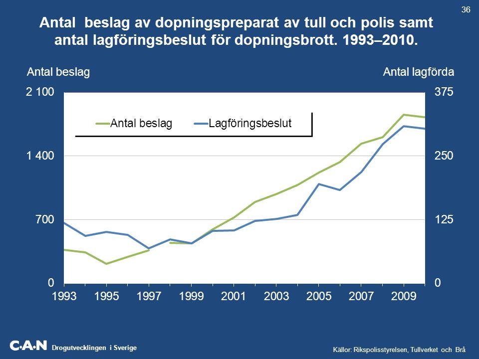 36 Antal beslag av dopningspreparat av tull och polis samt antal lagföringsbeslut för dopningsbrott. 1993–2010.