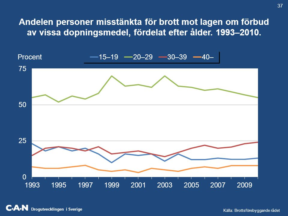 37 Andelen personer misstänkta för brott mot lagen om förbud av vissa dopningsmedel, fördelat efter ålder. 1993–2010.
