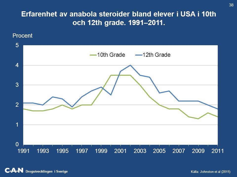 38 Erfarenhet av anabola steroider bland elever i USA i 10th och 12th grade.