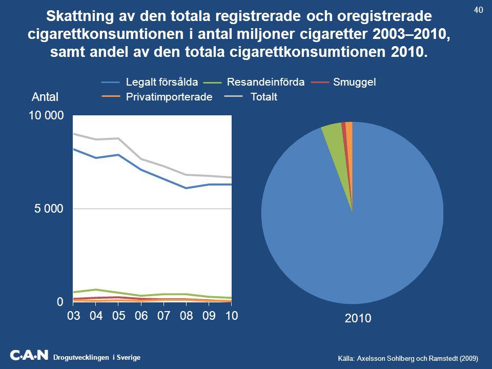 Skattning av den totala registrerade och oregistrerade cigarettkonsumtionen i antal miljoner cigaretter 2003–2010, samt andel av den totala cigarettkonsumtionen 2010.