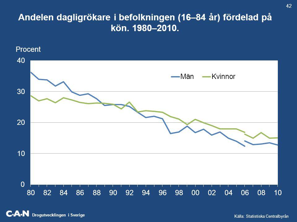 42 Andelen dagligrökare i befolkningen (16–84 år) fördelad på kön.