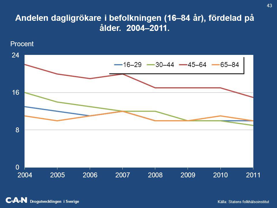 43 Andelen dagligrökare i befolkningen (16–84 år), fördelad på ålder.