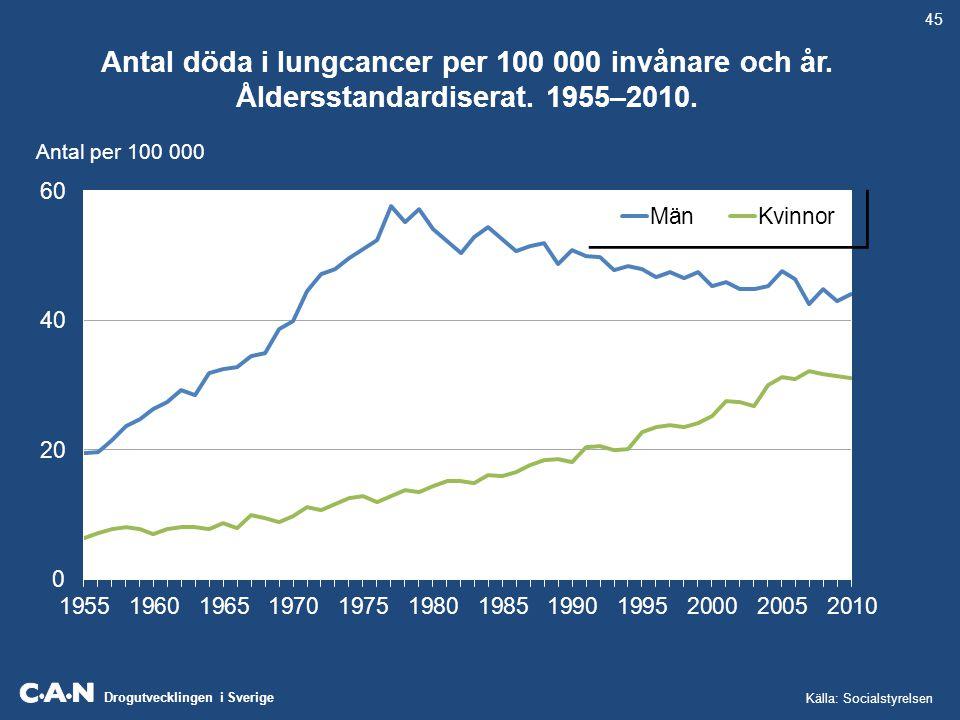 45 Antal döda i lungcancer per 100 000 invånare och år. Åldersstandardiserat. 1955–2010. Antal per 100 000.