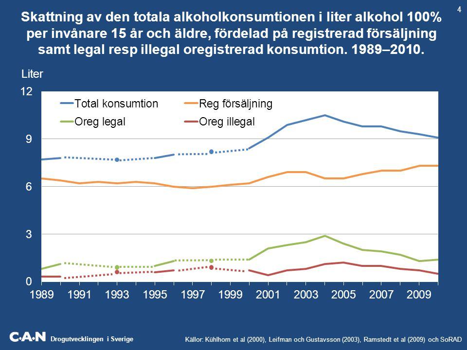 Skattning av den totala alkoholkonsumtionen i liter alkohol 100% per invånare 15 år och äldre, fördelad på registrerad försäljning samt legal resp illegal oregistrerad konsumtion. 1989–2010.