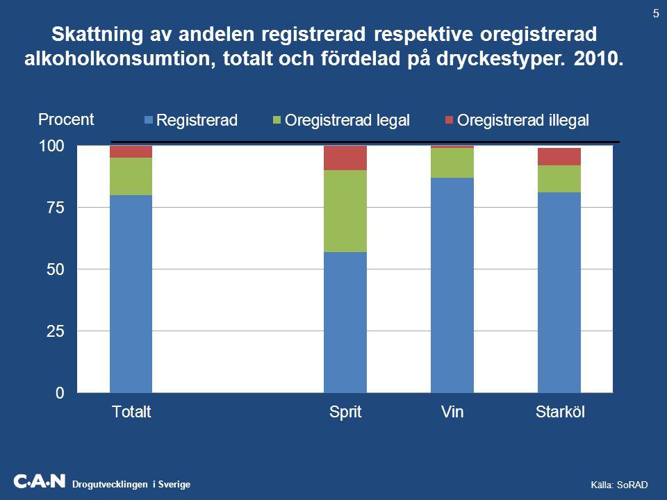Skattning av andelen registrerad respektive oregistrerad alkoholkonsumtion, totalt och fördelad på dryckestyper. 2010.