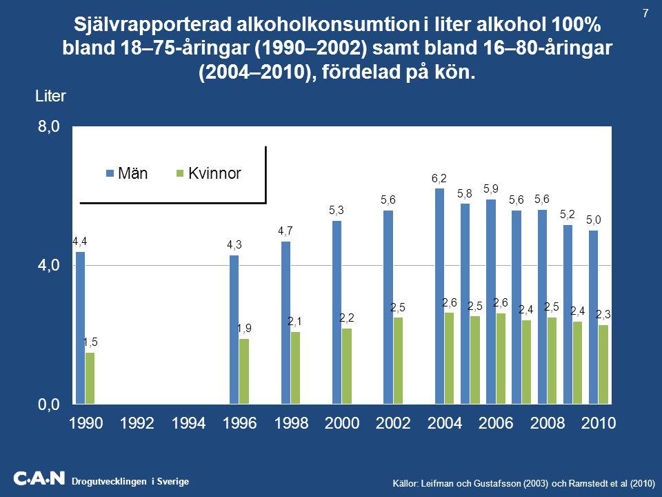 7 Självrapporterad alkoholkonsumtion i liter alkohol 100% bland 18–75-åringar (1990–2002) samt bland 16–80-åringar (2004–2010), fördelad på kön.