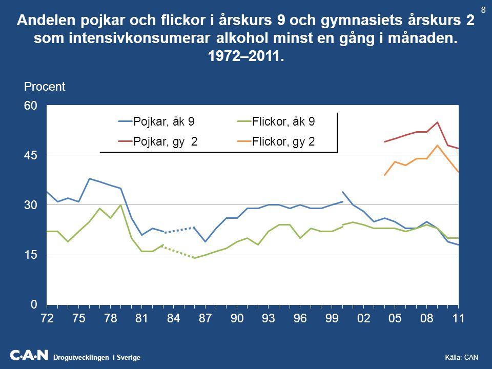 8 Andelen pojkar och flickor i årskurs 9 och gymnasiets årskurs 2 som intensivkonsumerar alkohol minst en gång i månaden. 1972–2011.