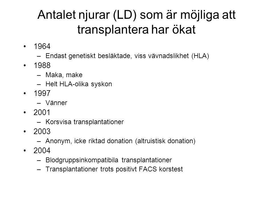 Antalet njurar (LD) som är möjliga att transplantera har ökat
