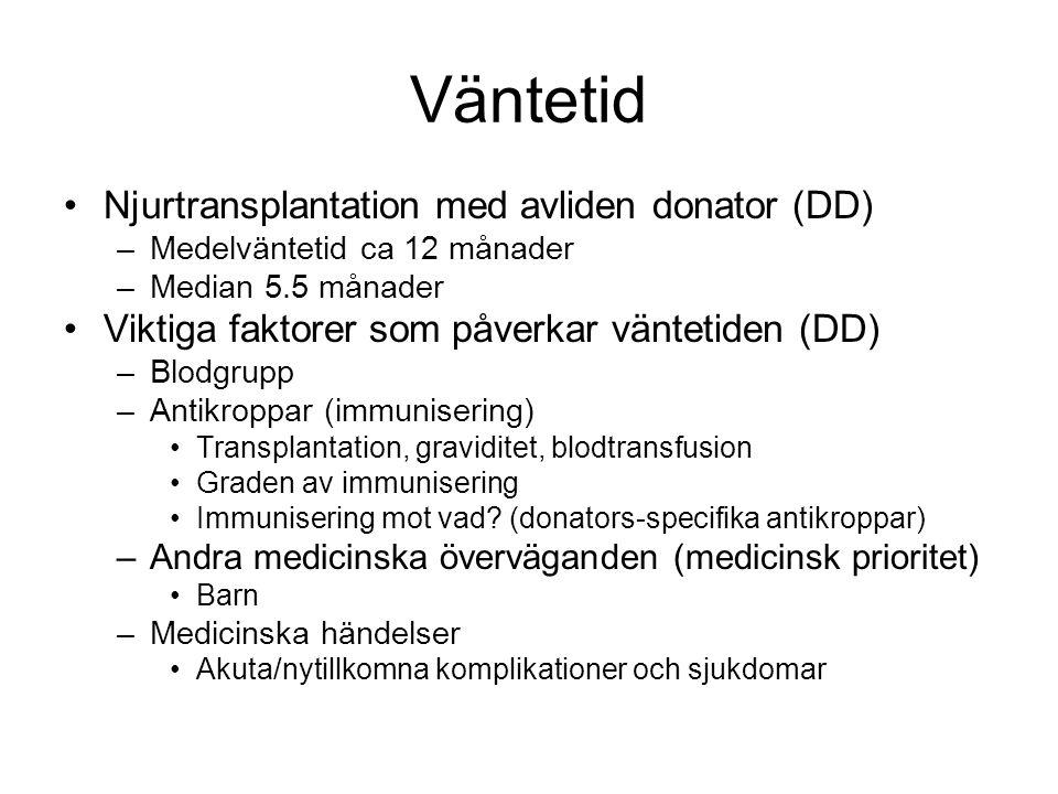 Väntetid Njurtransplantation med avliden donator (DD)