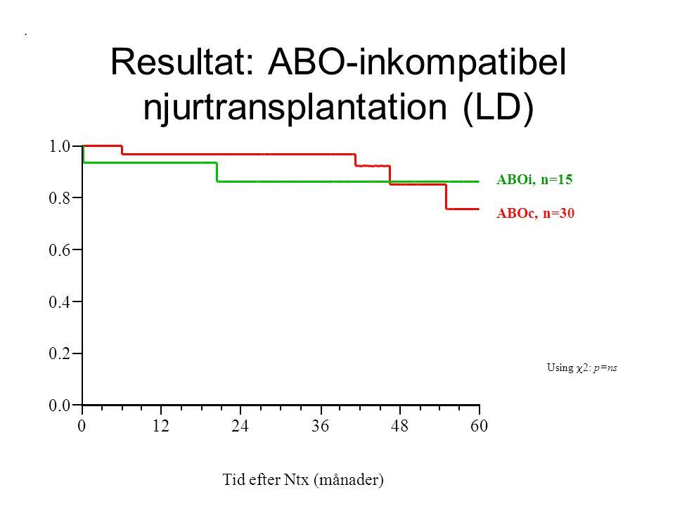 Resultat: ABO-inkompatibel njurtransplantation (LD)