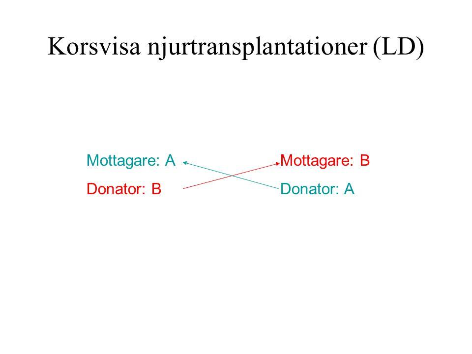 Korsvisa njurtransplantationer (LD)