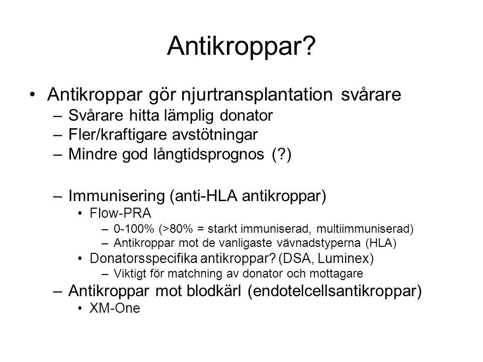 Antikroppar Antikroppar gör njurtransplantation svårare