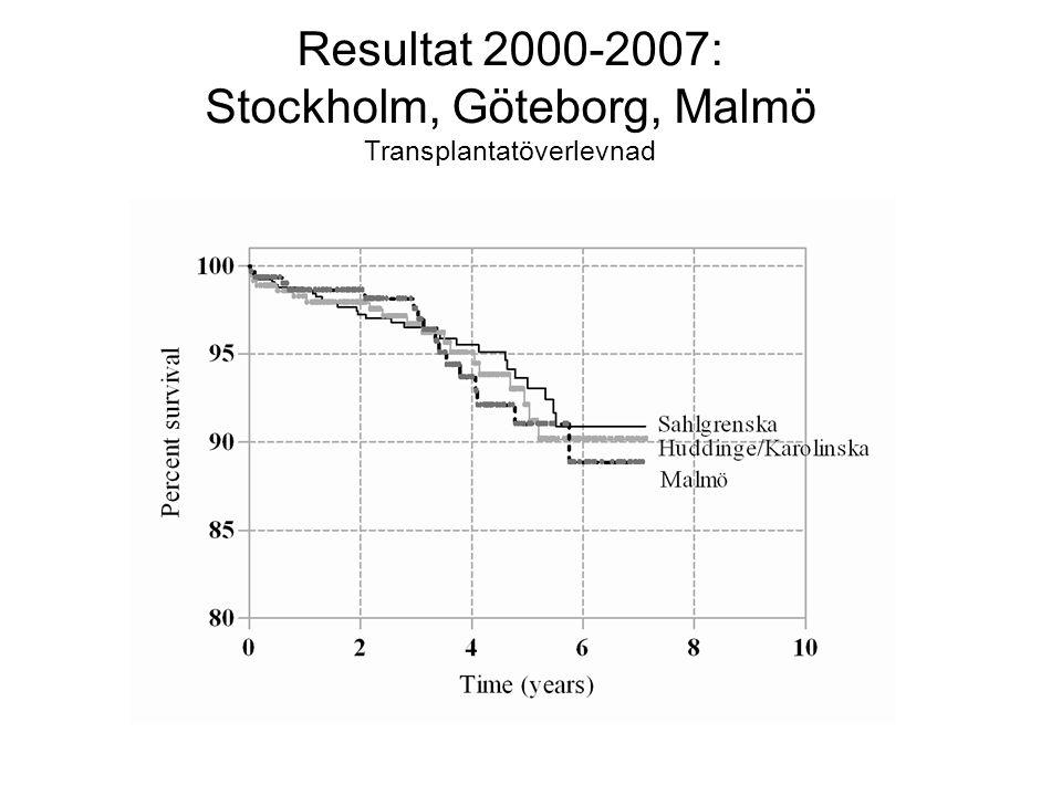 Resultat 2000-2007: Stockholm, Göteborg, Malmö Transplantatöverlevnad