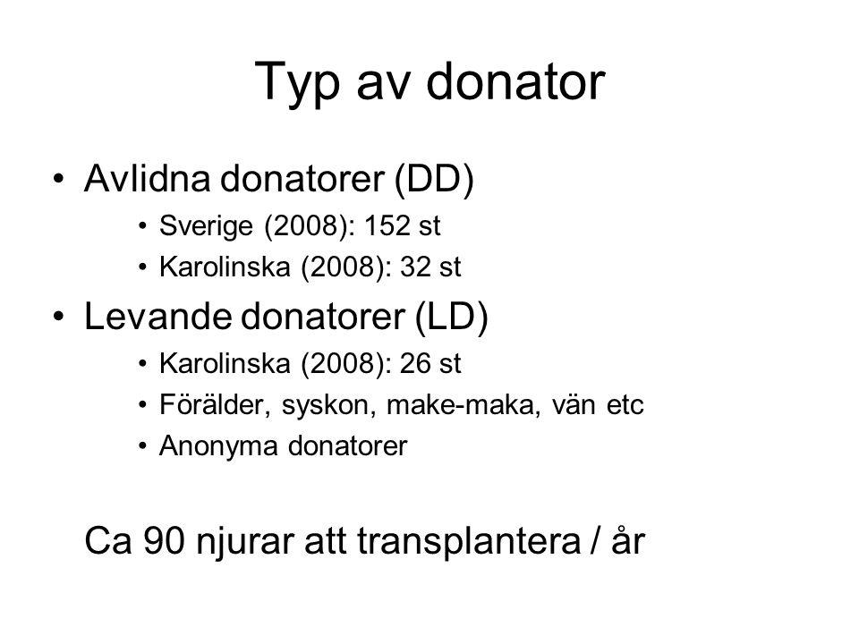 Typ av donator Avlidna donatorer (DD) Levande donatorer (LD)