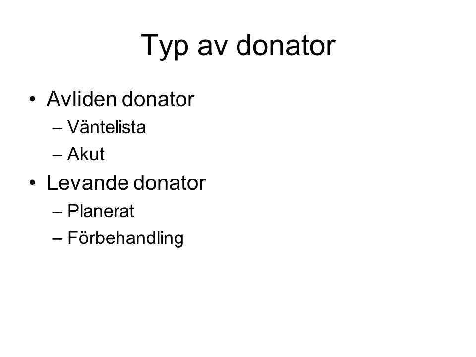 Typ av donator Avliden donator Levande donator Väntelista Akut