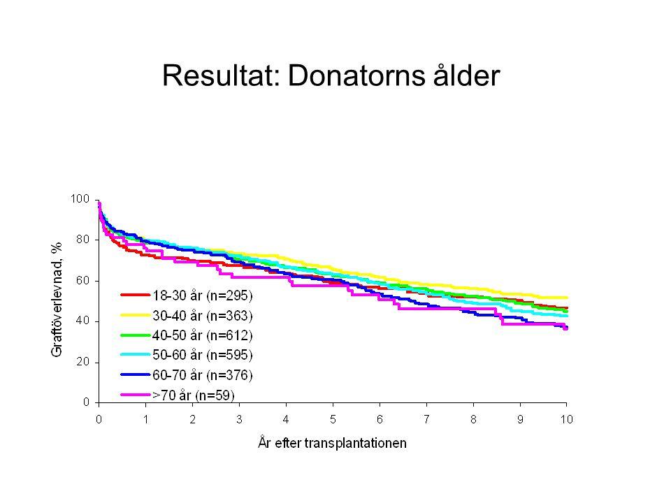 Resultat: Donatorns ålder