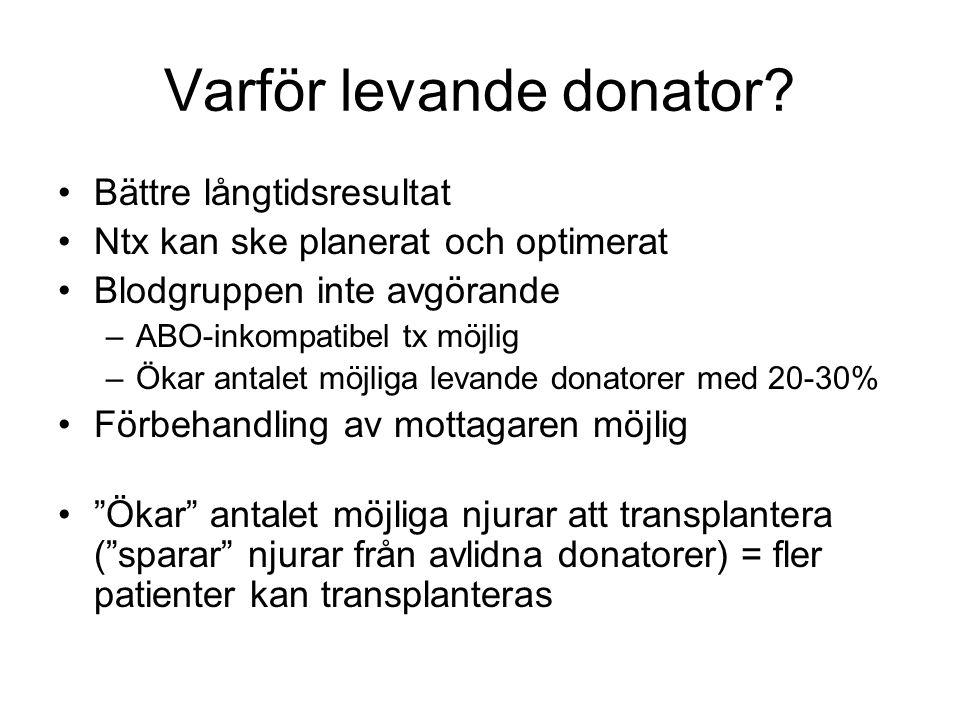 Varför levande donator