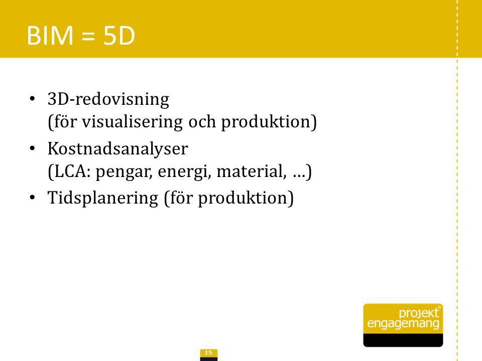 BIM = 5D 3D-redovisning (för visualisering och produktion)