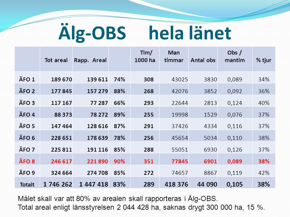 Älg-OBS hela länet Tot areal. Rapp. Areal. Tim/ 1000 ha. Man. timmar. Antal obs. Obs / mantim.