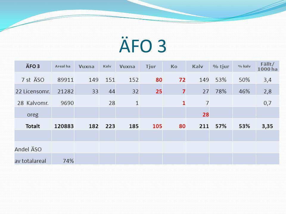 ÄFO 3 ÄFO 3. Areal ha. Vuxna. Kalv. Tjur. Ko. % tjur. % kalv. Fällt/ 1000 ha. 7 st ÄSO.