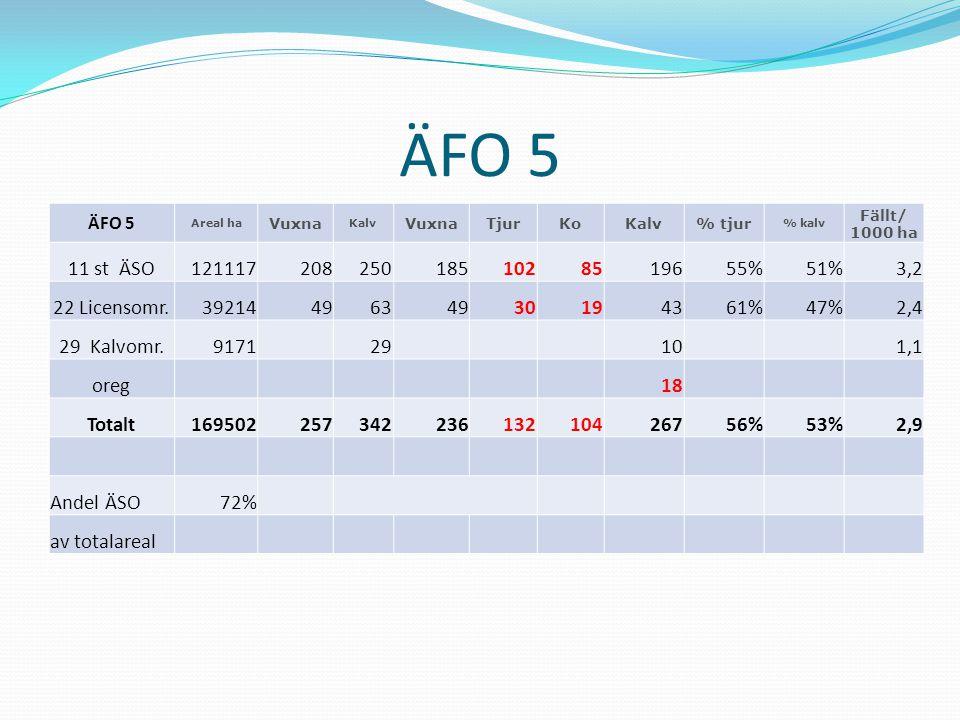 ÄFO 5 ÄFO 5. Areal ha. Vuxna. Kalv. Tjur. Ko. % tjur. % kalv. Fällt/ 1000 ha. 11 st ÄSO.