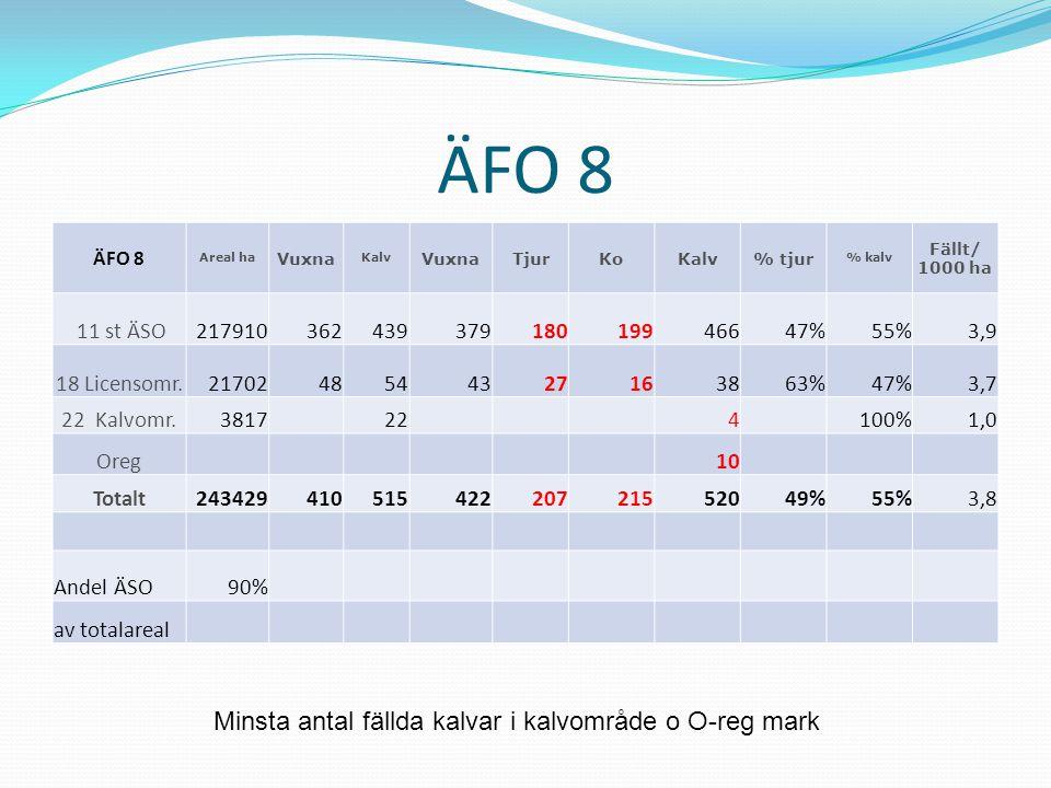ÄFO 8 Minsta antal fällda kalvar i kalvområde o O-reg mark 11 st ÄSO