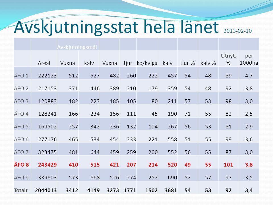 Avskjutningsstat hela länet 2013-02-10