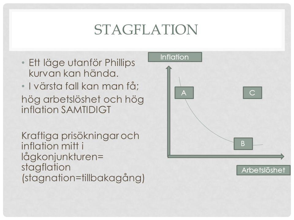 Stagflation Ett läge utanför Phillips kurvan kan hända.