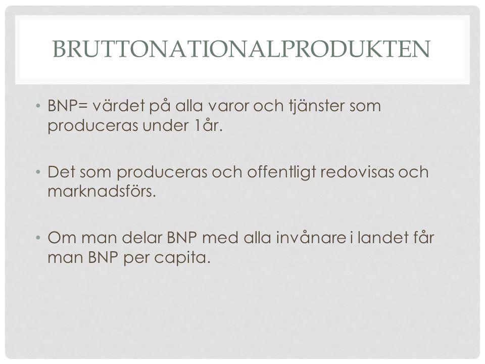 Bruttonationalprodukten