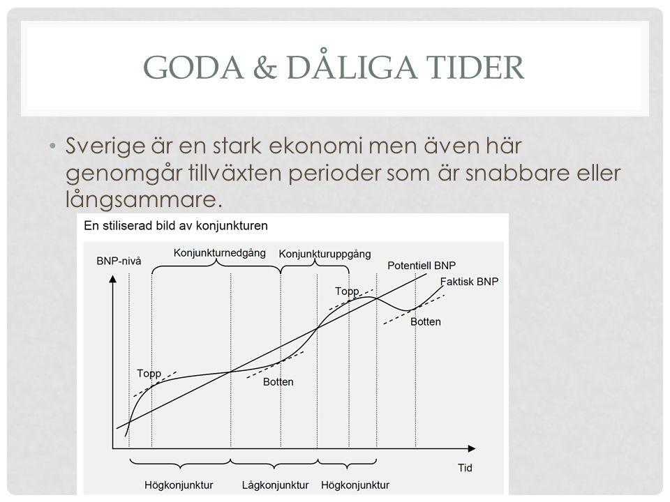 Goda & dåliga tider Sverige är en stark ekonomi men även här genomgår tillväxten perioder som är snabbare eller långsammare.