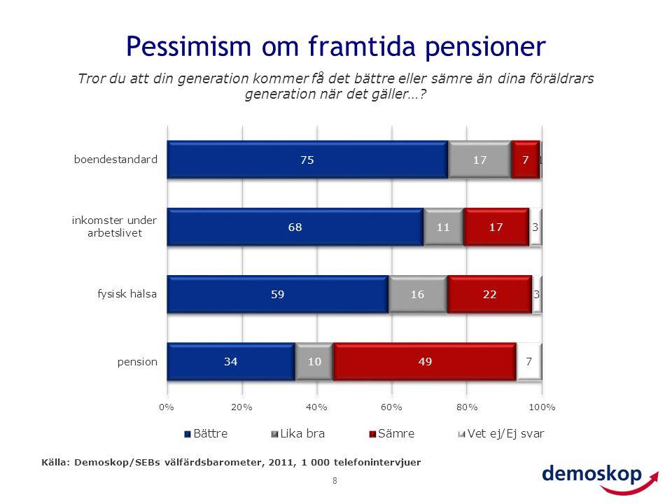 Pessimism om framtida pensioner