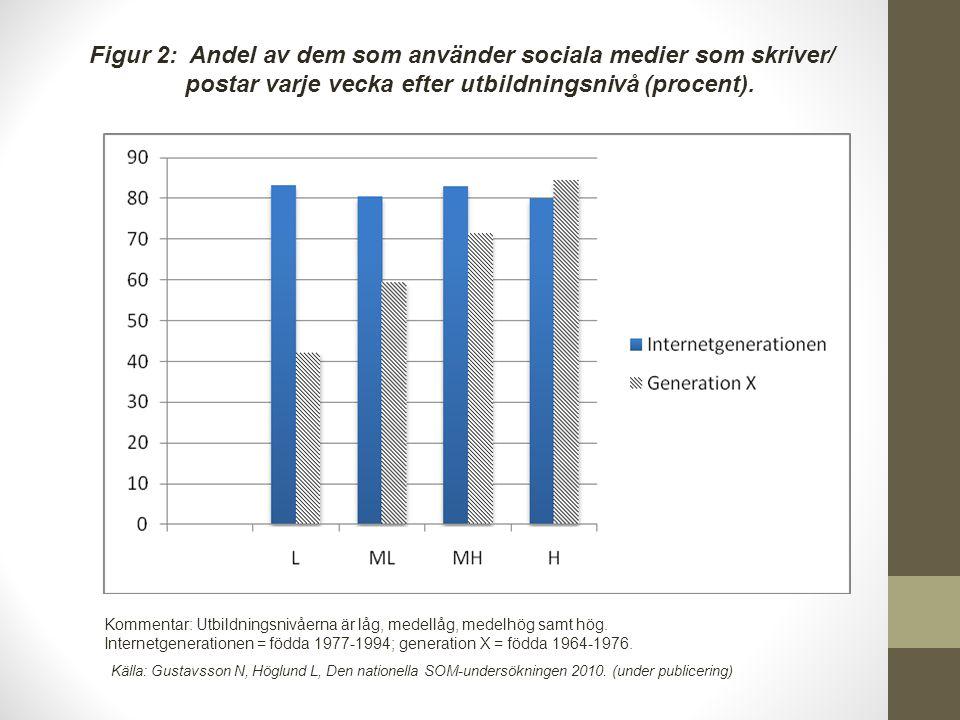 Figur 2: Andel av dem som använder sociala medier som skriver/