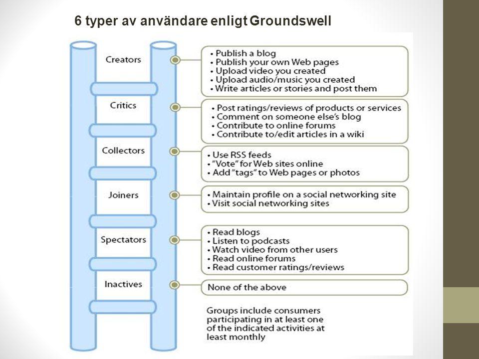6 typer av användare enligt Groundswell