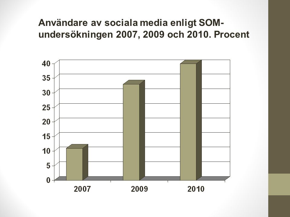 Användare av sociala media enligt SOM-undersökningen 2007, 2009 och 2010. Procent