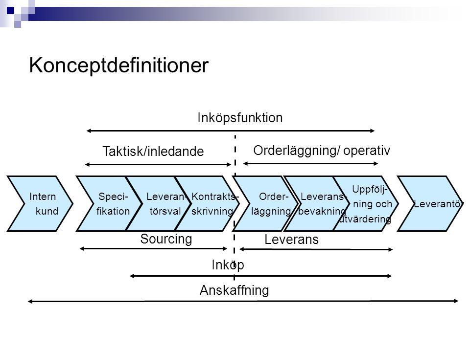 Konceptdefinitioner Inköpsfunktion Taktisk/inledande