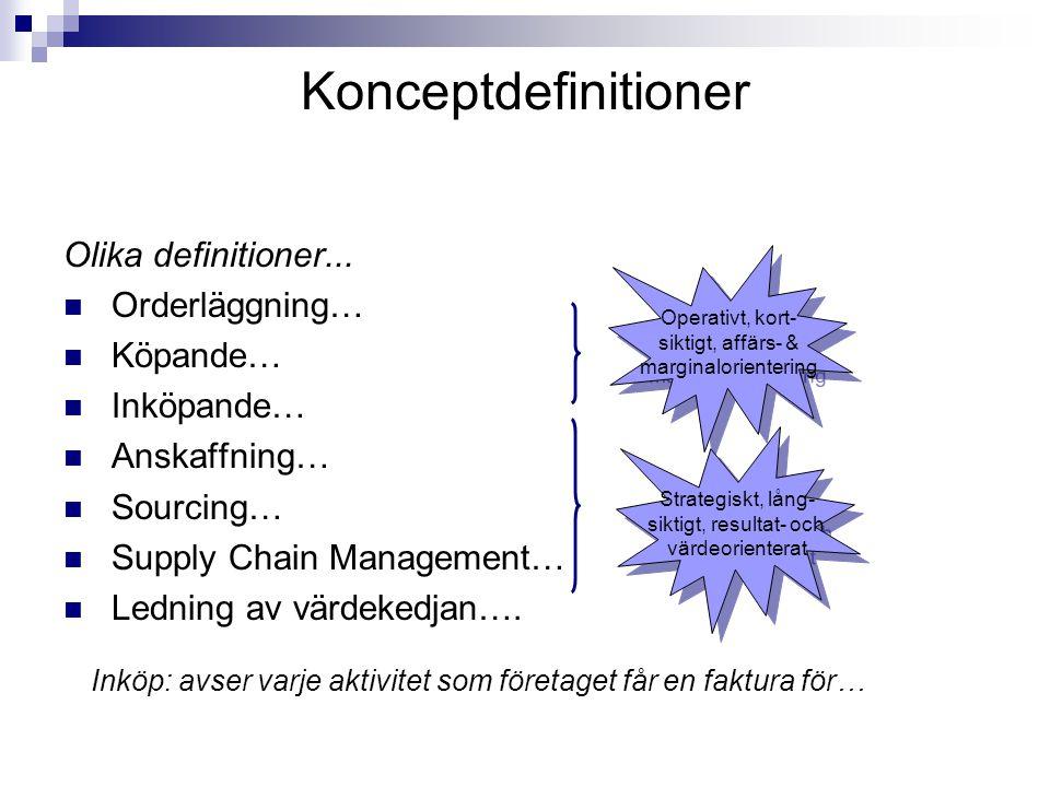 Konceptdefinitioner Olika definitioner... Orderläggning… Köpande…