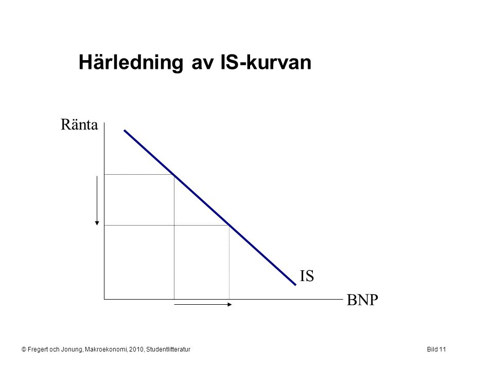 Härledning av IS-kurvan