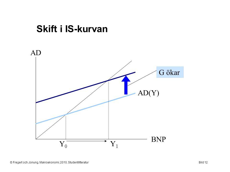 Skift i IS-kurvan AD BNP Y1 G ökar Y0 AD(Y)