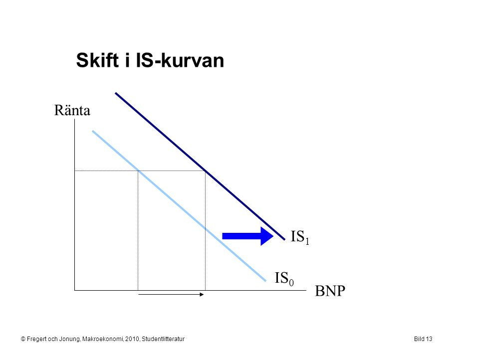 Skift i IS-kurvan Ränta IS1 IS0 BNP