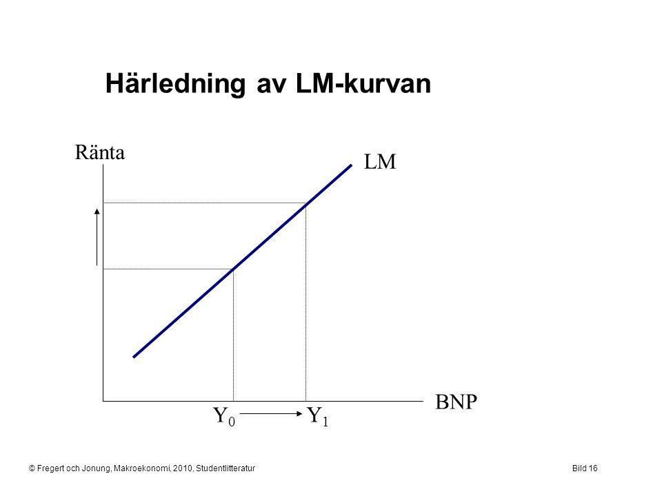 Härledning av LM-kurvan