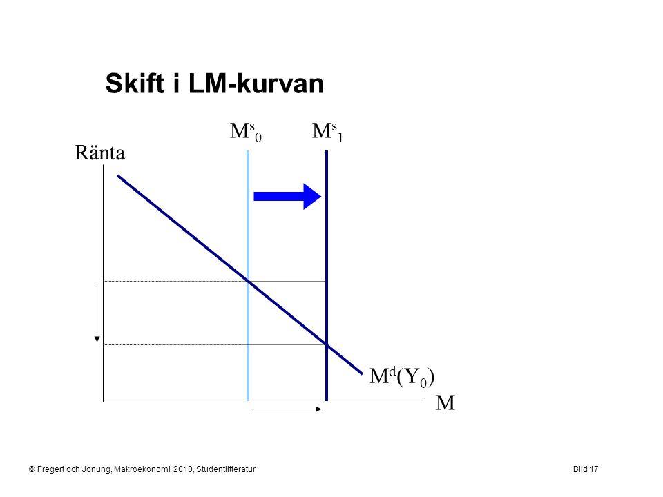 Skift i LM-kurvan Ms1 Ms0 Md(Y0) Ränta M