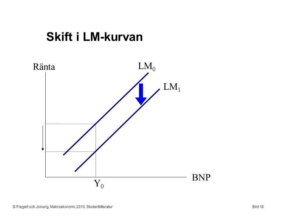 Skift i LM-kurvan Ränta LM0 LM1 BNP Y0