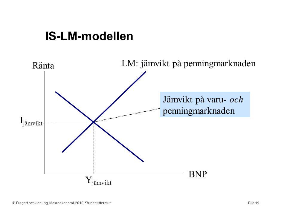 IS-LM-modellen LM: jämvikt på penningmarknaden Ränta