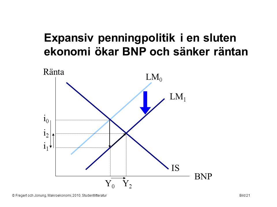 Expansiv penningpolitik i en sluten ekonomi ökar BNP och sänker räntan