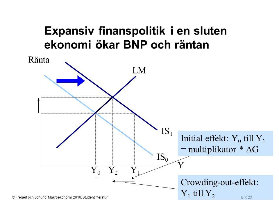 Expansiv finanspolitik i en sluten ekonomi ökar BNP och räntan