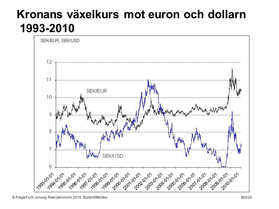 Kronans växelkurs mot euron och dollarn 1993-2010